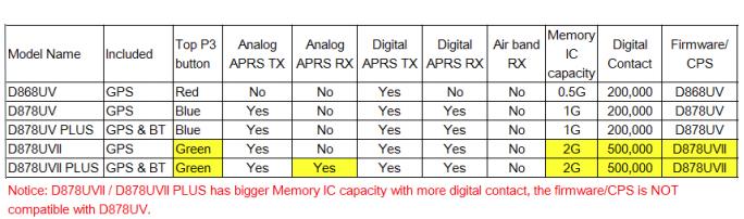 сравнительная таблица моделей семейства Anytone D878UV